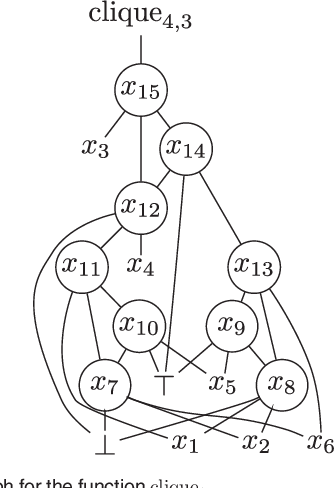 Figure 2 from Mapping Monotone Boolean Functions into Majority ... on resource mapping, field mapping, behavior mapping, service mapping, action mapping, product mapping, math mapping, power mapping, memory mapping, project mapping, information mapping, conformal mapping, life mapping, character mapping, value mapping, content mapping, system mapping, data mapping, application mapping, problem mapping,