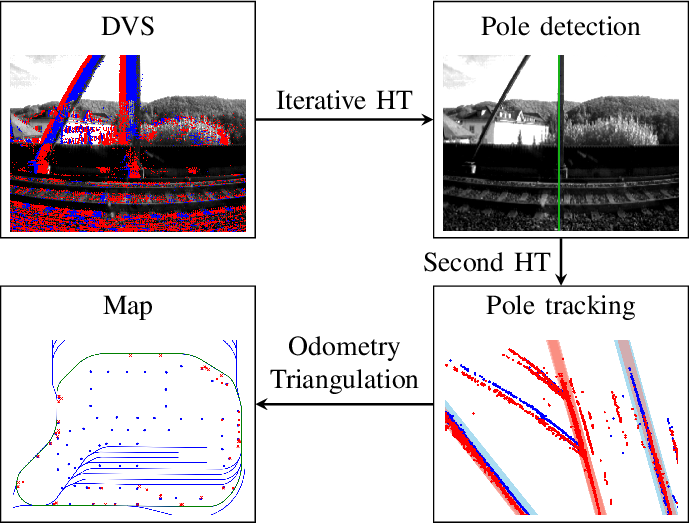 Figure 1 for Hough2Map -- Iterative Event-based Hough Transform for High-Speed Railway Mapping