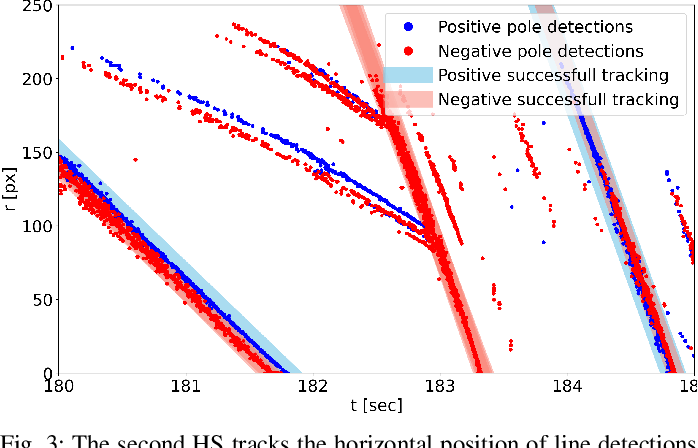 Figure 3 for Hough2Map -- Iterative Event-based Hough Transform for High-Speed Railway Mapping
