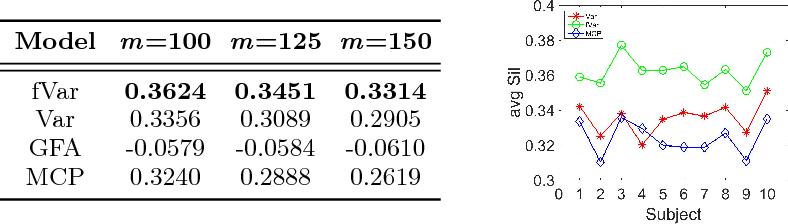 Figure 2 for White Matter Fiber Segmentation Using Functional Varifolds