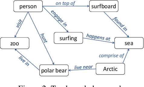 Figure 3 for End-to-End Video Classification with Knowledge Graphs