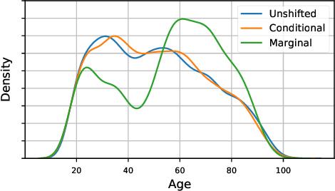 Figure 1 for Evaluating Model Robustness to Dataset Shift