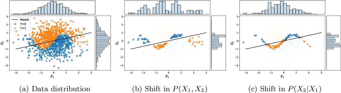 Figure 2 for Evaluating Model Robustness to Dataset Shift