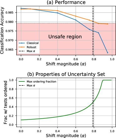 Figure 3 for Evaluating Model Robustness to Dataset Shift