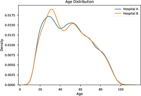 Figure 4 for Evaluating Model Robustness to Dataset Shift