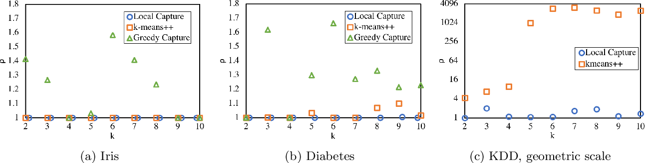 Figure 4 for Proportionally Fair Clustering