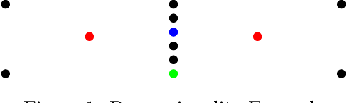 Figure 1 for Proportionally Fair Clustering