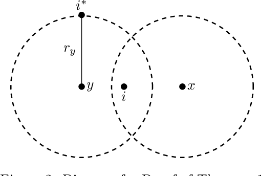 Figure 2 for Proportionally Fair Clustering