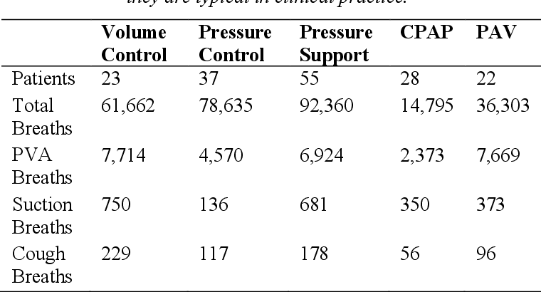 Figure 2 for Improving Mechanical Ventilator Clinical Decision Support Systems with A Machine Learning Classifier for Determining Ventilator Mode