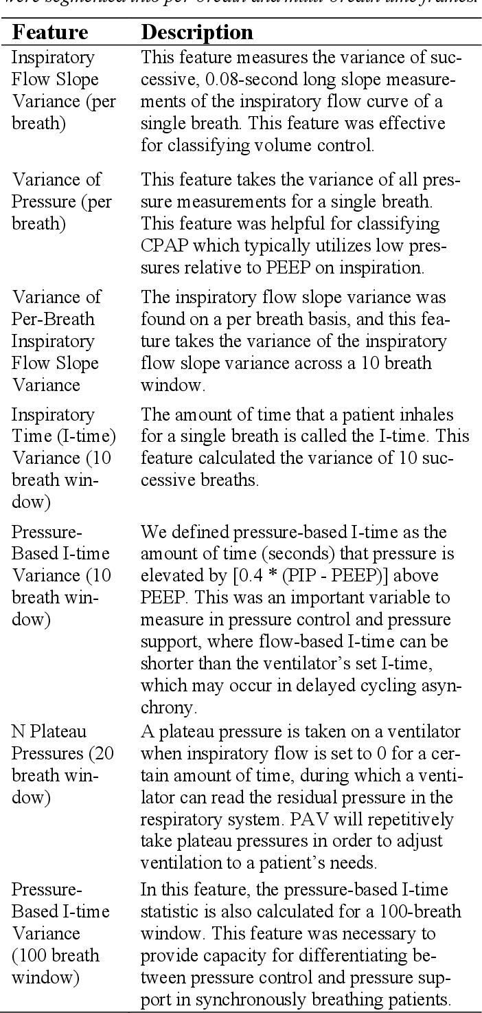 Figure 3 for Improving Mechanical Ventilator Clinical Decision Support Systems with A Machine Learning Classifier for Determining Ventilator Mode