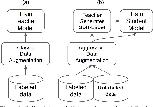 Figure 1 for Noisy student-teacher training for robust keyword spotting