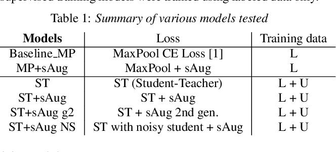 Figure 2 for Noisy student-teacher training for robust keyword spotting