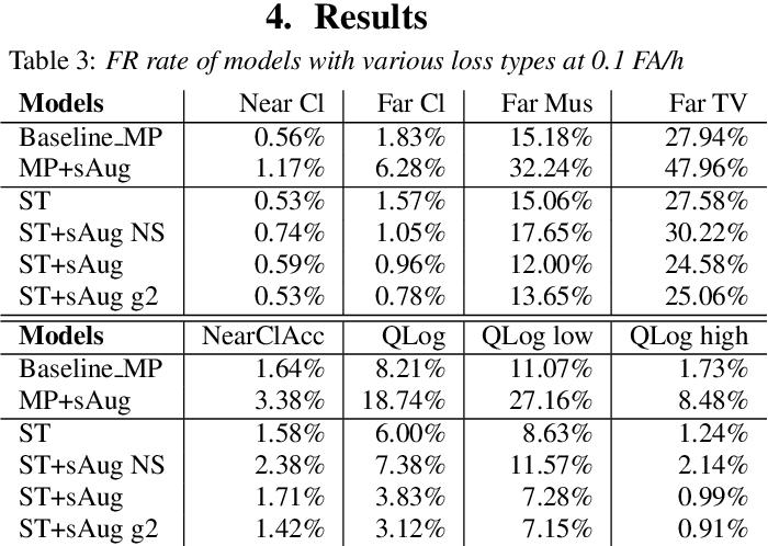 Figure 4 for Noisy student-teacher training for robust keyword spotting