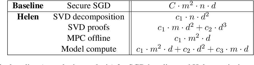 Figure 2 for Helen: Maliciously Secure Coopetitive Learning for Linear Models