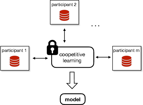 Figure 1 for Helen: Maliciously Secure Coopetitive Learning for Linear Models