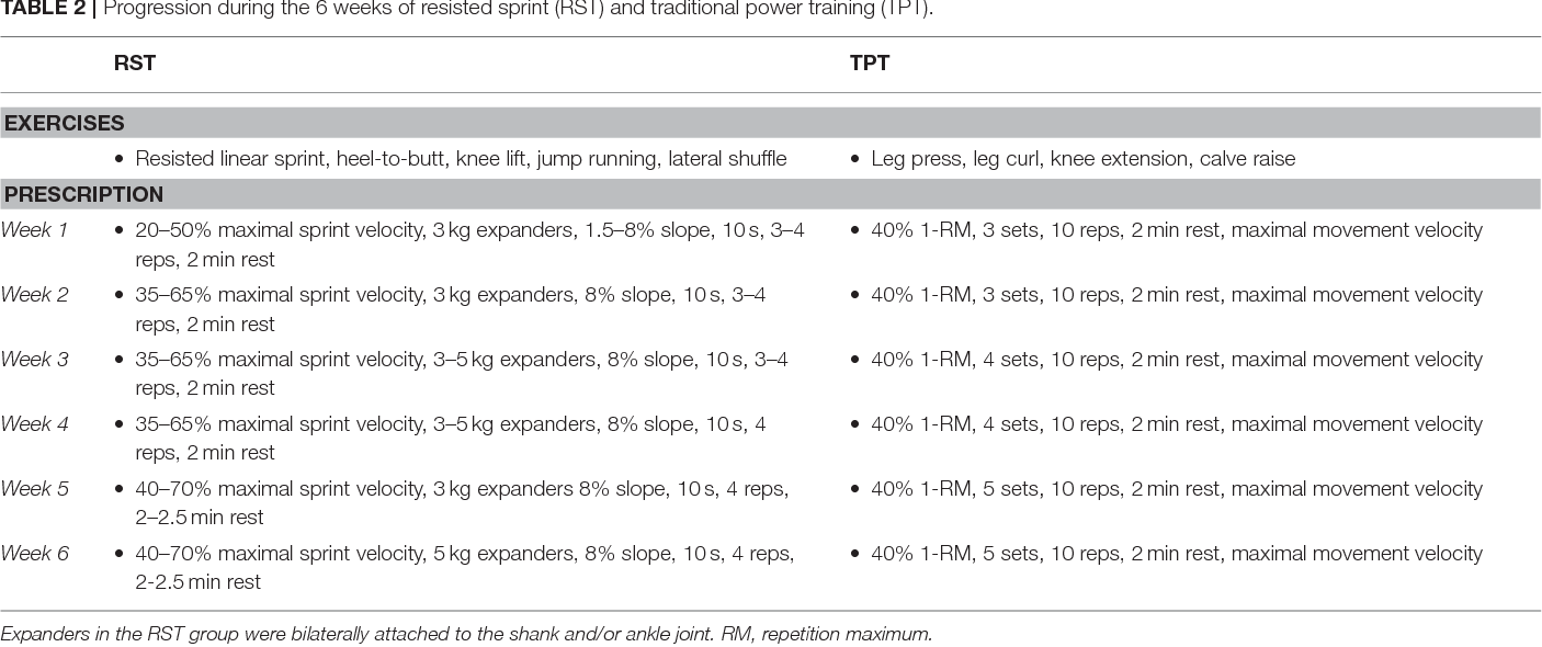 Table 2 from Effects of Resisted Sprint Training and