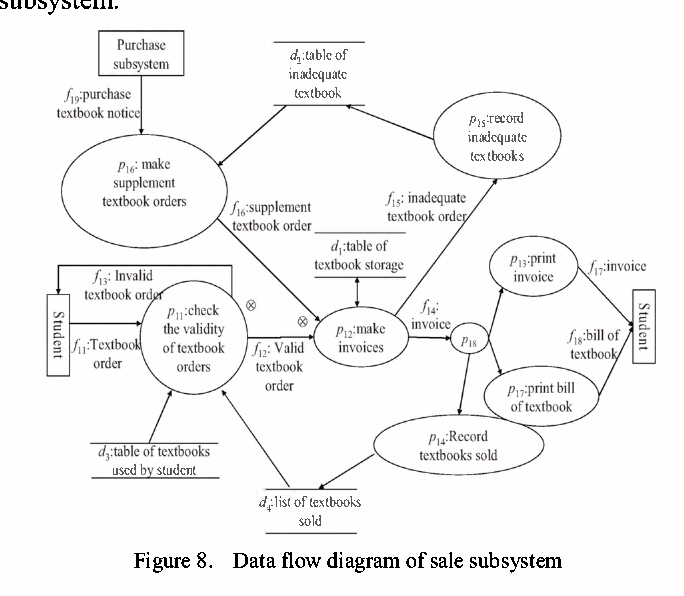 Figure 8 From Transformation From Data Flow Diagram To Uml2 0
