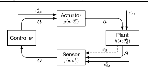 Figure 1 for Investigating Generalisation in Continuous Deep Reinforcement Learning