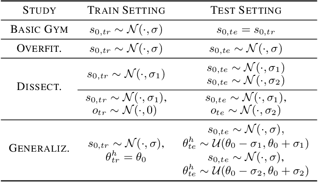 Figure 2 for Investigating Generalisation in Continuous Deep Reinforcement Learning