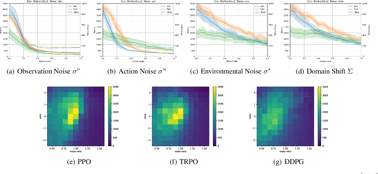 Figure 4 for Investigating Generalisation in Continuous Deep Reinforcement Learning
