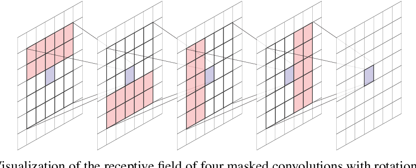 Figure 1 for MaCow: Masked Convolutional Generative Flow
