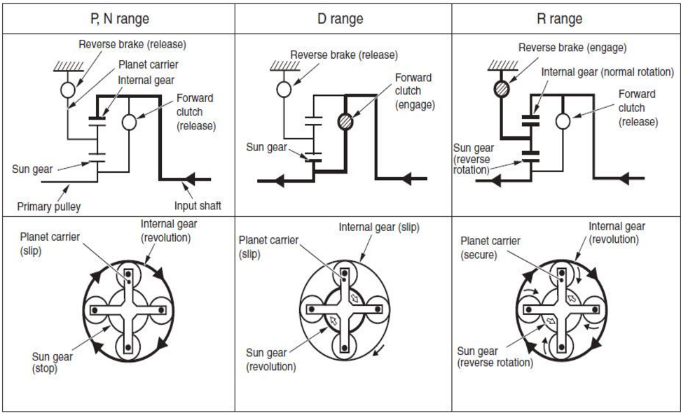 Figure 7 from Design of Continuously Variable Transmission (CVT