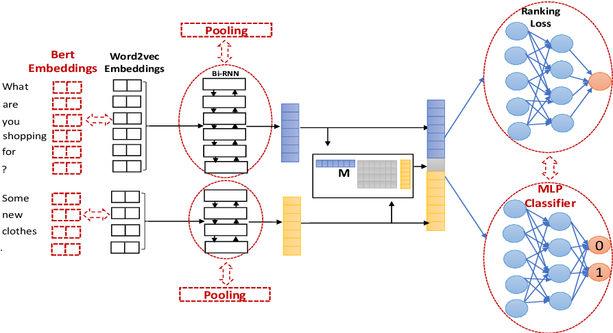 Figure 1 for Better Automatic Evaluation of Open-Domain Dialogue Systems with Contextualized Embeddings