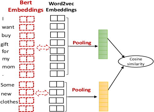 Figure 2 for Better Automatic Evaluation of Open-Domain Dialogue Systems with Contextualized Embeddings