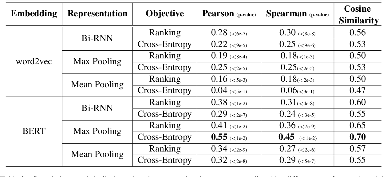 Figure 4 for Better Automatic Evaluation of Open-Domain Dialogue Systems with Contextualized Embeddings