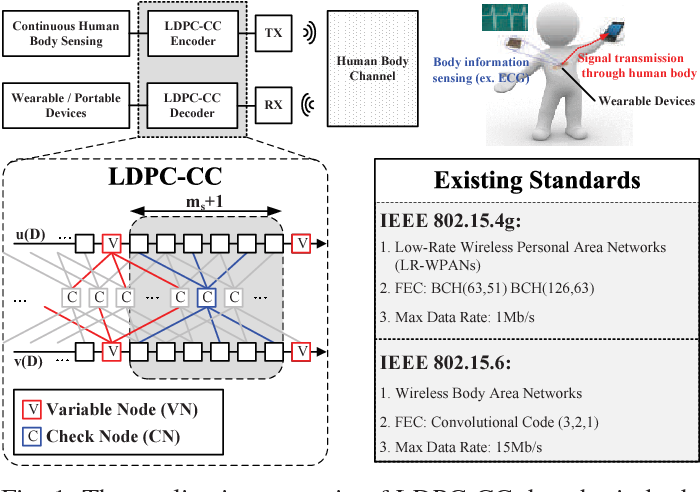 Figure 1 from A 1–100Mb/s 0 5–9 9mW LDPC convolutional code decoder