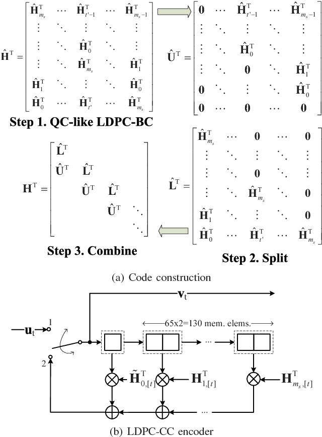 Figure 2 from A 1–100Mb/s 0 5–9 9mW LDPC convolutional code