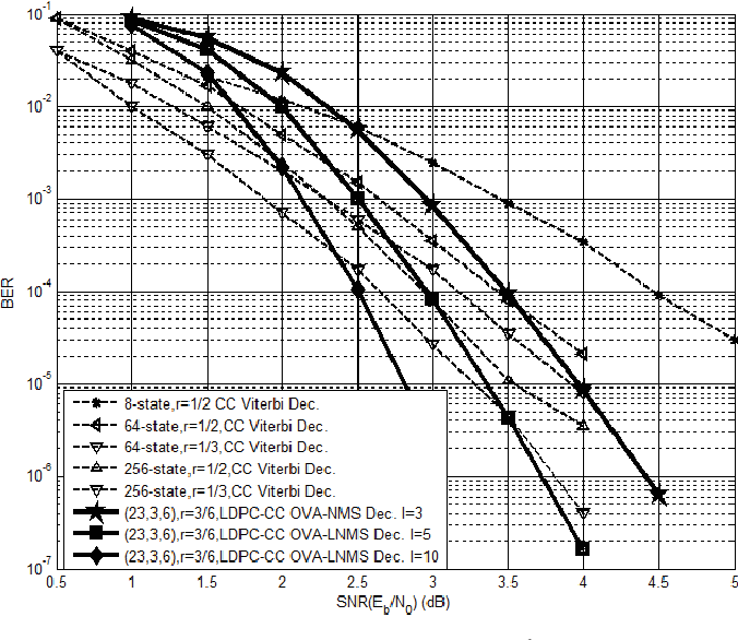 Figure 3 from A 1–100Mb/s 0 5–9 9mW LDPC convolutional code