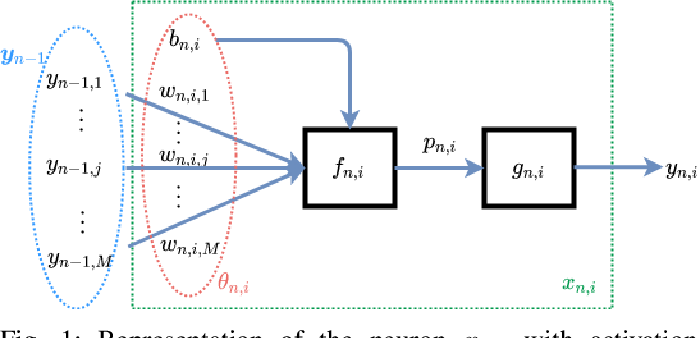 Figure 1 for SeReNe: Sensitivity based Regularization of Neurons for Structured Sparsity in Neural Networks