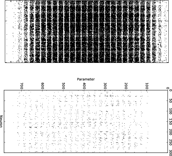Figure 4 for SeReNe: Sensitivity based Regularization of Neurons for Structured Sparsity in Neural Networks