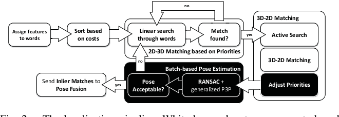 Figure 2 for Efficient 2D-3D Matching for Multi-Camera Visual Localization