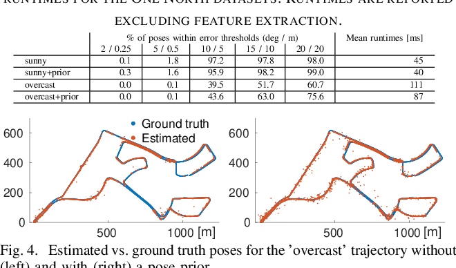 Figure 4 for Efficient 2D-3D Matching for Multi-Camera Visual Localization