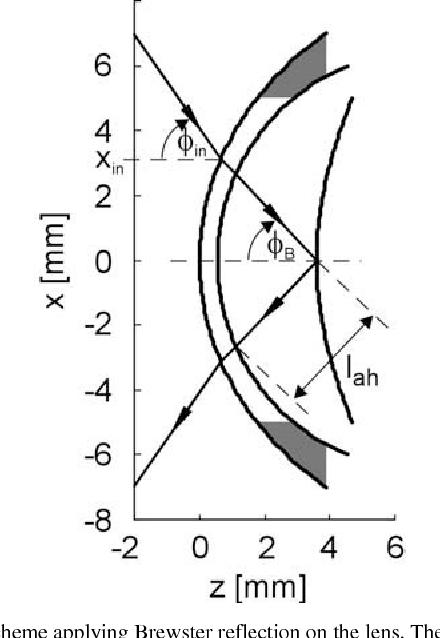 Optical Schemes For Polarimetric Glucose Sensing Analyzed By The