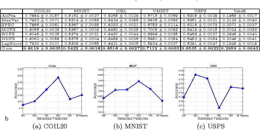 Figure 3 for Unsupervised Feature Analysis with Class Margin Optimization