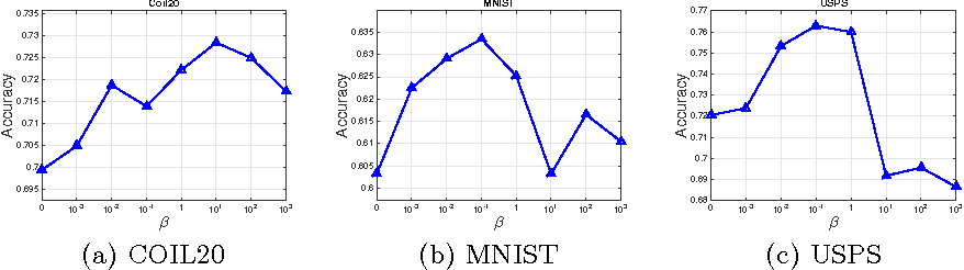 Figure 2 for Unsupervised Feature Analysis with Class Margin Optimization