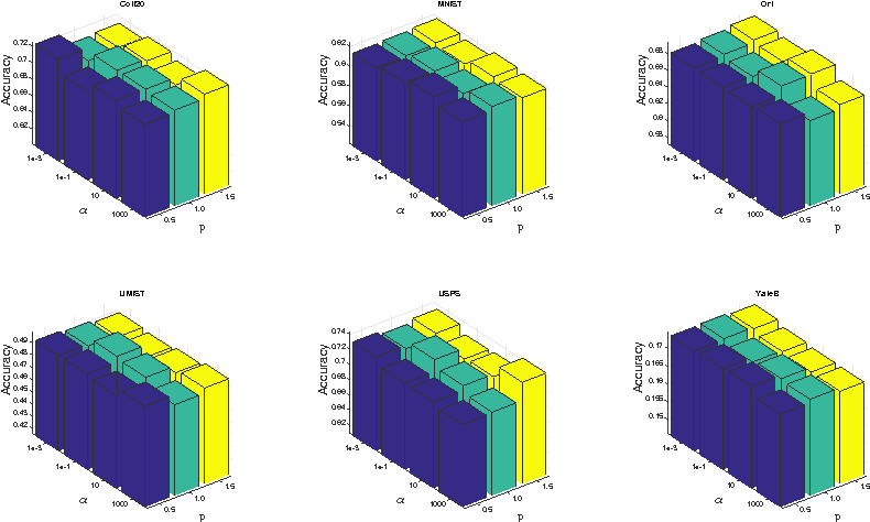 Figure 4 for Unsupervised Feature Analysis with Class Margin Optimization