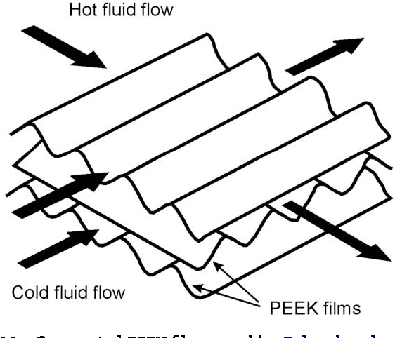 Figure 14 From A Review On Polymer Heat Exchangers For Hvac R
