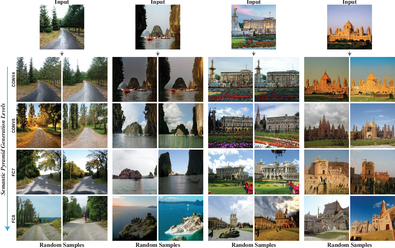 Figure 2 for Semantic Pyramid for Image Generation