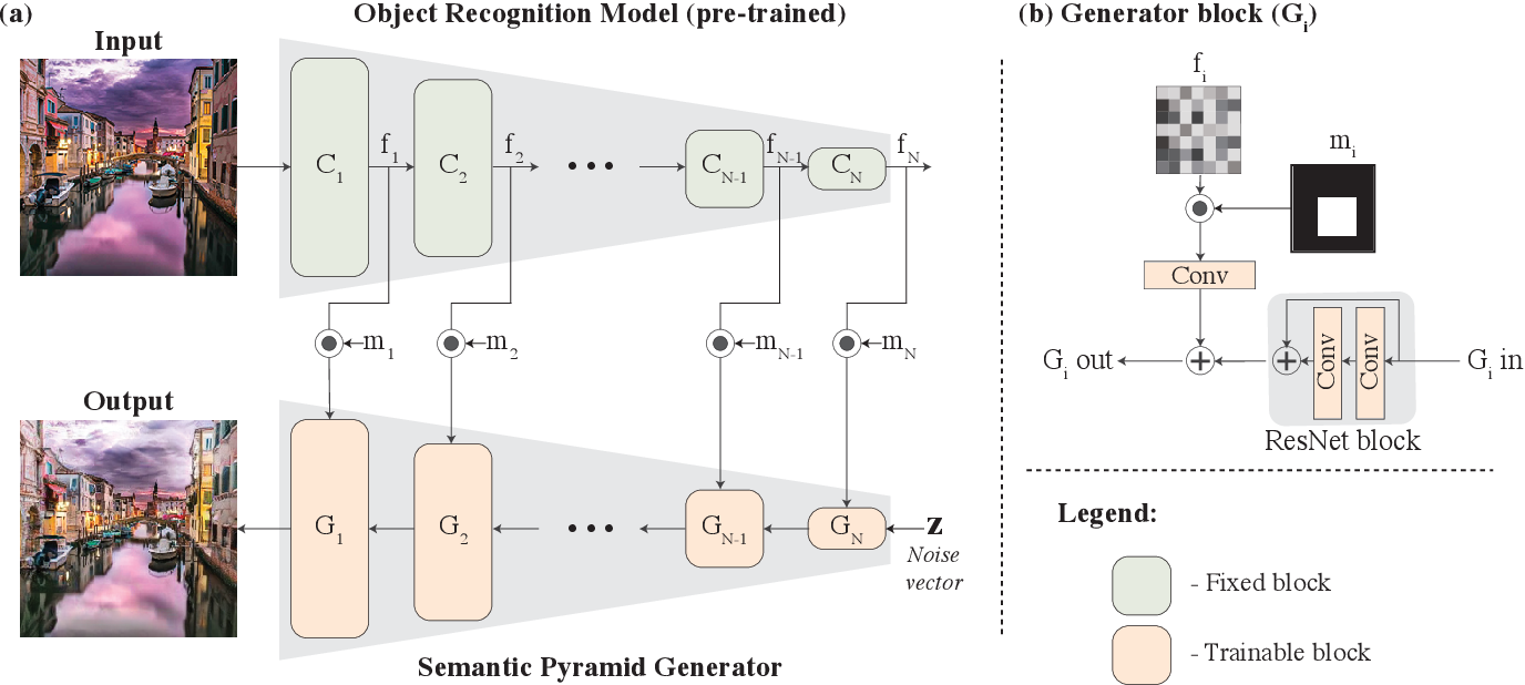 Figure 4 for Semantic Pyramid for Image Generation