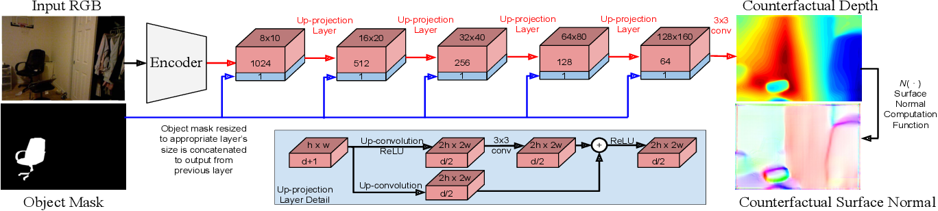 Figure 3 for Counterfactual Depth from a Single RGB Image