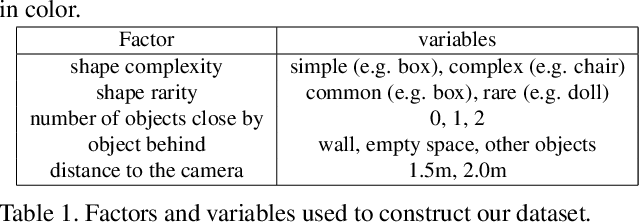 Figure 2 for Counterfactual Depth from a Single RGB Image
