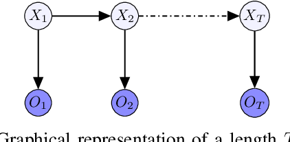Figure 1 for Inference of collective Gaussian hidden Markov models