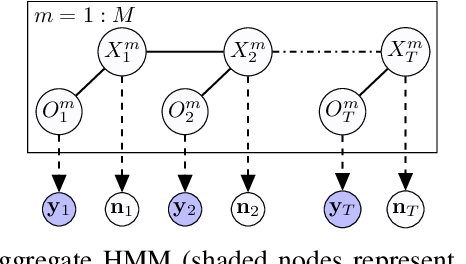 Figure 2 for Inference of collective Gaussian hidden Markov models