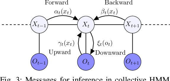 Figure 3 for Inference of collective Gaussian hidden Markov models