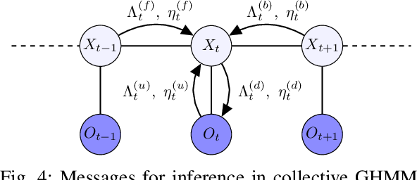 Figure 4 for Inference of collective Gaussian hidden Markov models