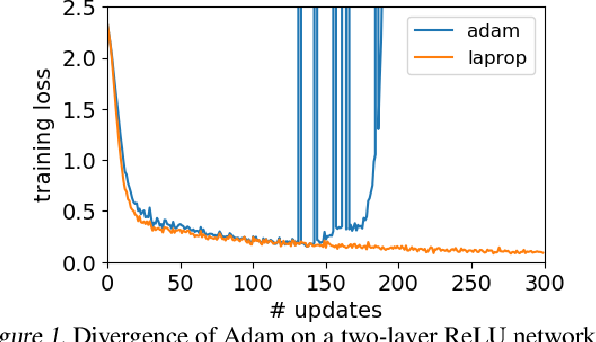 Figure 1 for LaProp: a Better Way to Combine Momentum with Adaptive Gradient